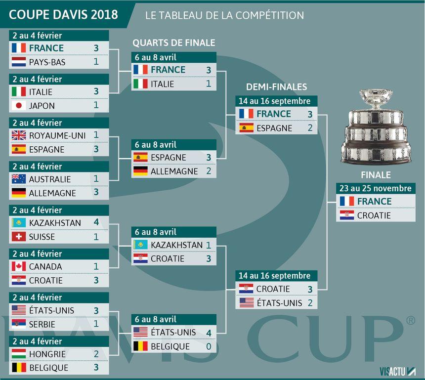 Coupe Davis 2018 : le tableau de la compétition.