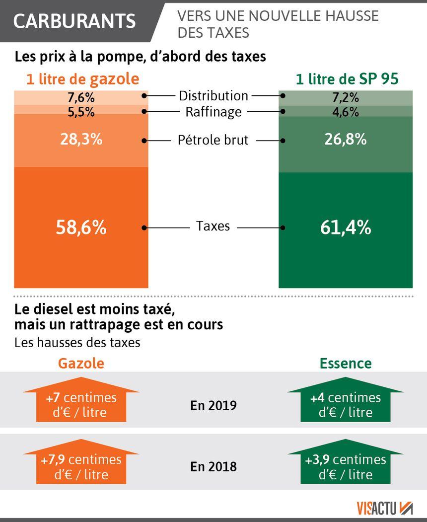 b14ab77a39c72e Ce qui est sûr, c est que le prix du gazole va encore augmenter au 1er  janvier, avec de nouvelles taxes sur les carburants prévues par le  gouvernement.