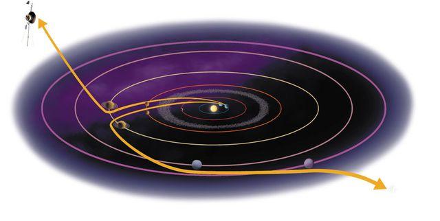 Trajectoires de Voyager 1 et 2