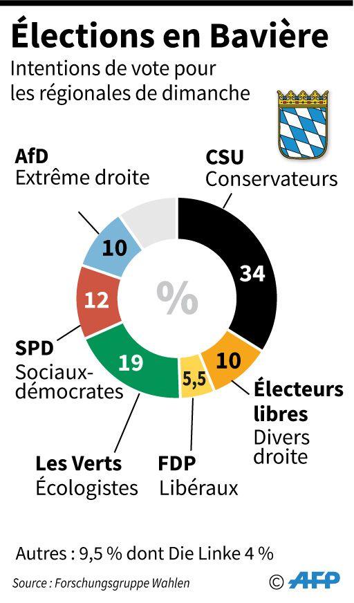 Intentions de vote pour les élections en Bavière