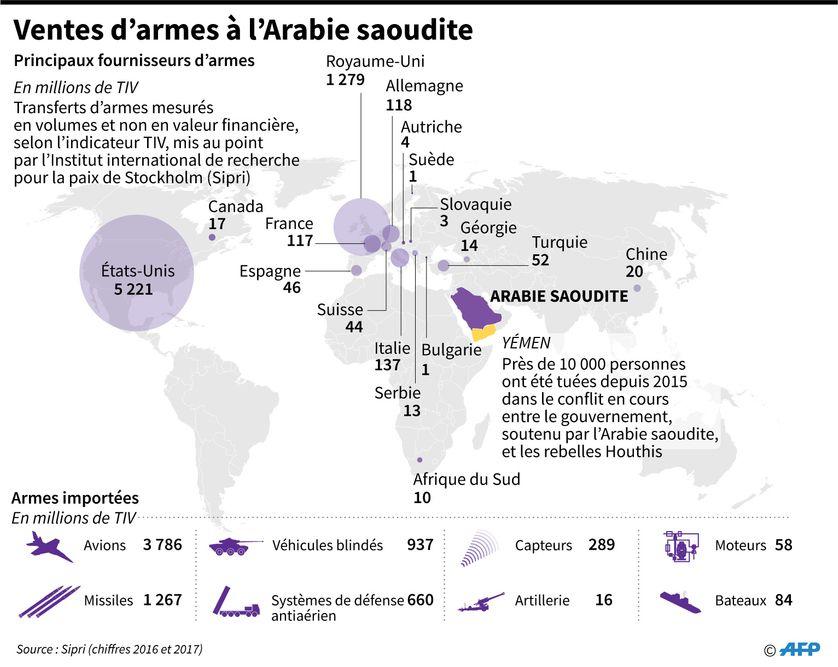 Carte montrant les principaux fournisseurs d'armes de l'Arabie saoudite, selon les données de l'Institut international de recherche pour la paix de Stockholm (Sipri)