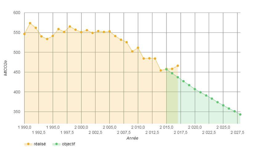 Emissions de gaz à effet de serre en équivalent tonne Co2. En jaune, le réel, en vert, la trajectoire à suivre pour respecter l'accord de Paris
