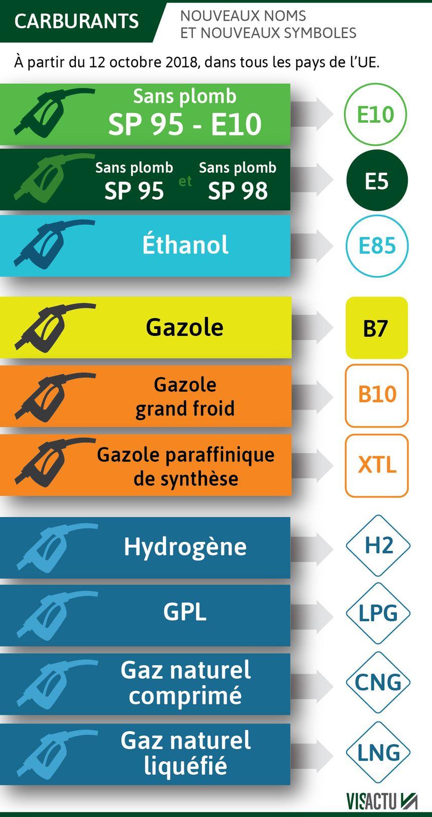 ec737c383c17b1 Les nouveaux noms des carburants arrivent dans les stations-services
