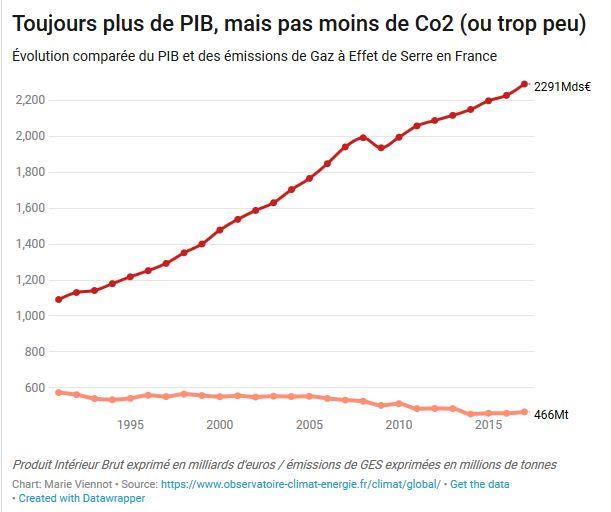 Attention! les Gaz à effet de serre sont exprimés en millions (de tonnes d'équivalent Co2), et le PIB en milliards d'euros.