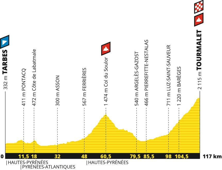 Le profil de la 14e étape du Tour de France 2019
