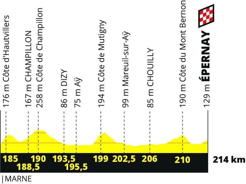 Détail de l'arrivée de l'étape Binche - Épernay : 214 km et une arrivée toute en côtes.