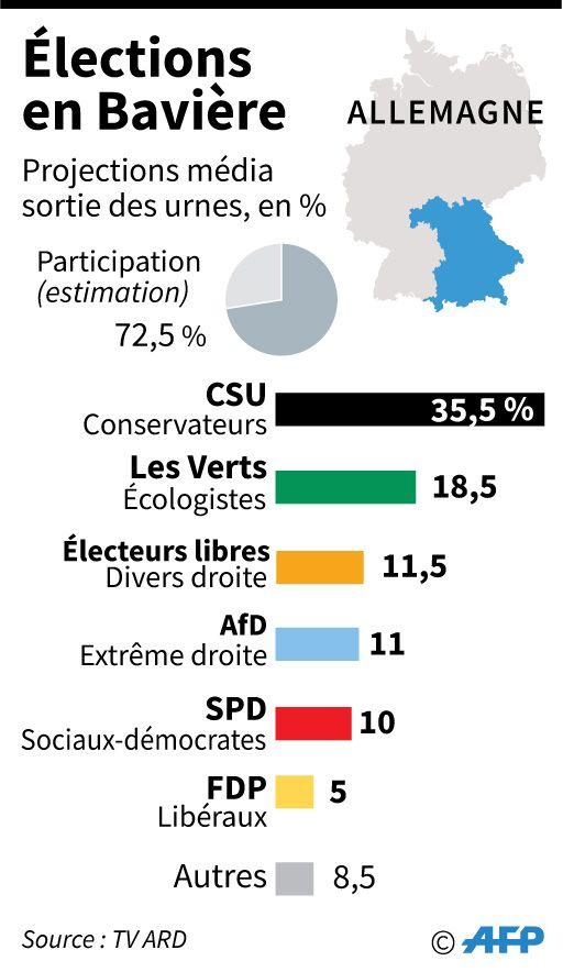 Projections à la sortie des urnes pour les résultats des élections régionales en Bavière par partis en %, selon la TV ARD