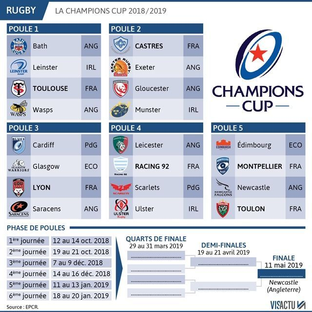 Calendrier Coupe Deurope.Montpellier Entame La Coupe D Europe De Rugby Face A Edimbourg