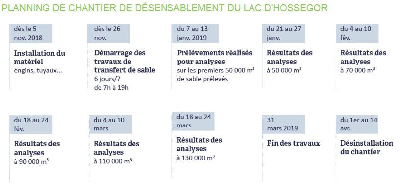 Le nouveau calendrier du chantier du dragage du lac d'Hossegor