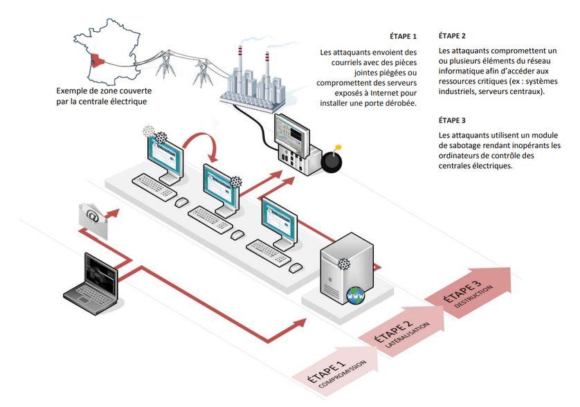 Exemple d'une action de sabotage informatique