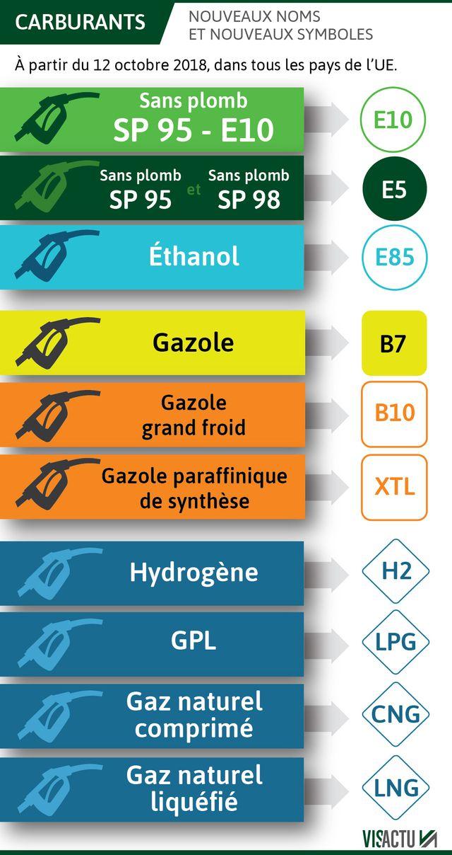 Le résumé des nouveaux noms et nouveaux symboles pour les carburants