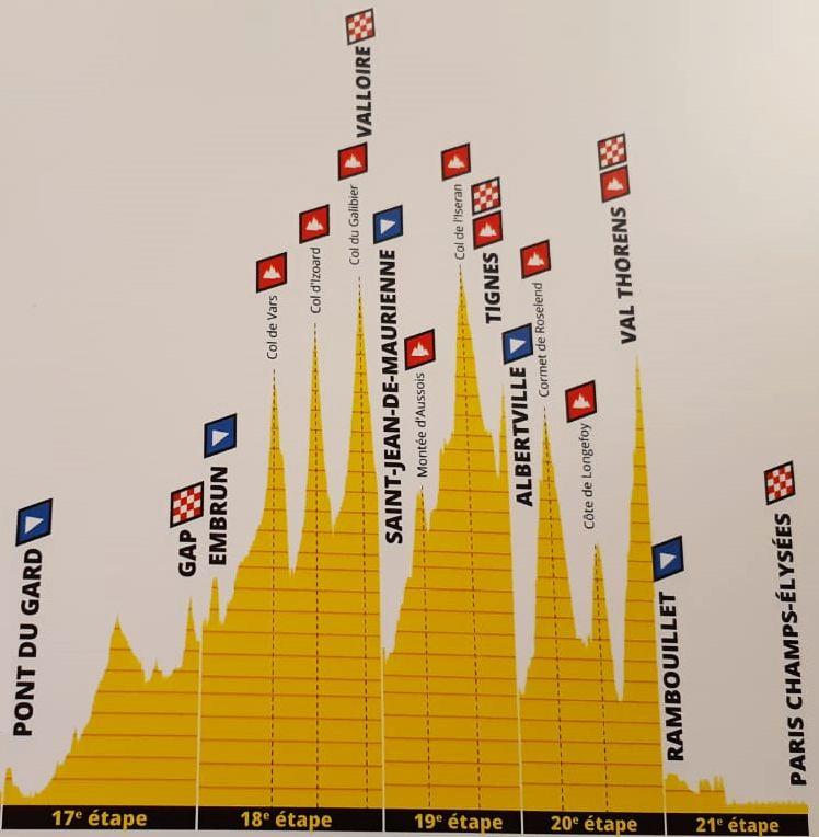 Le profil du Tour dans les Alpes