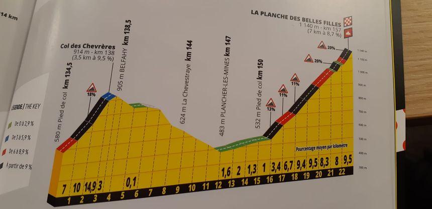 Profil de la 6e étape du Tour de France 2019