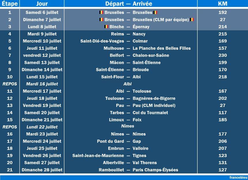 Les 21 étapes du Tour de France 2019.