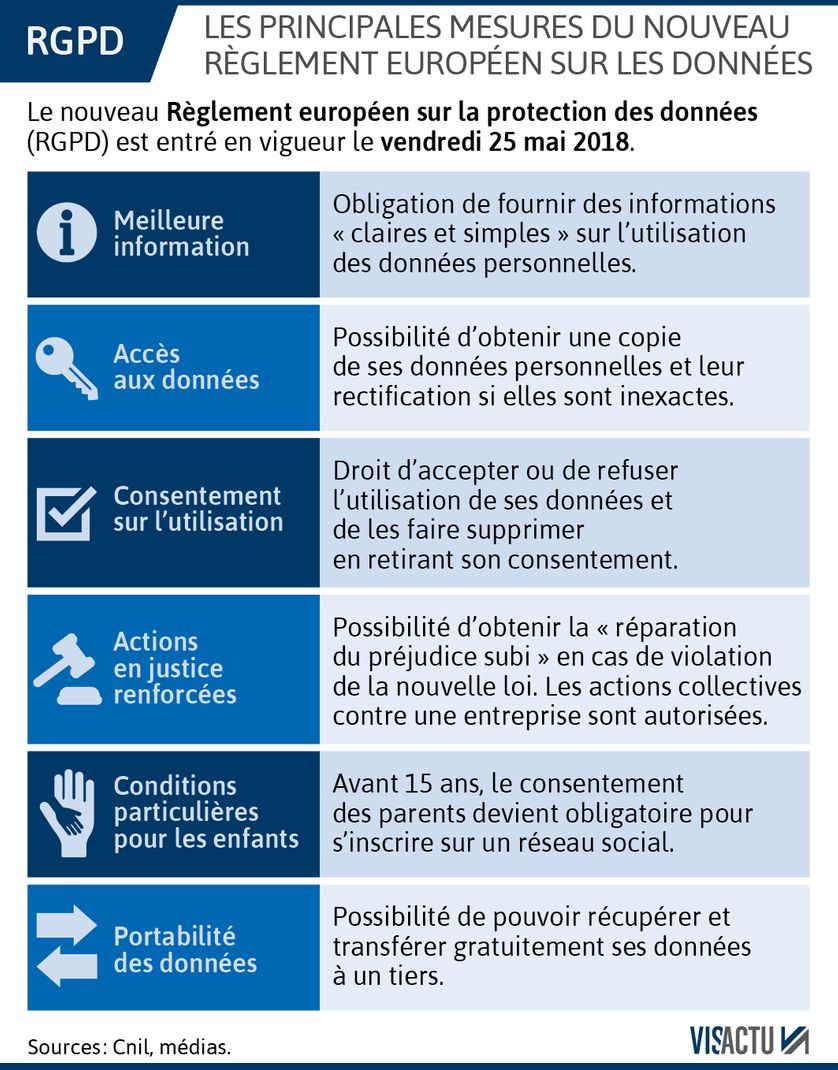 Protection des données personnelles : ce que change le RGPD