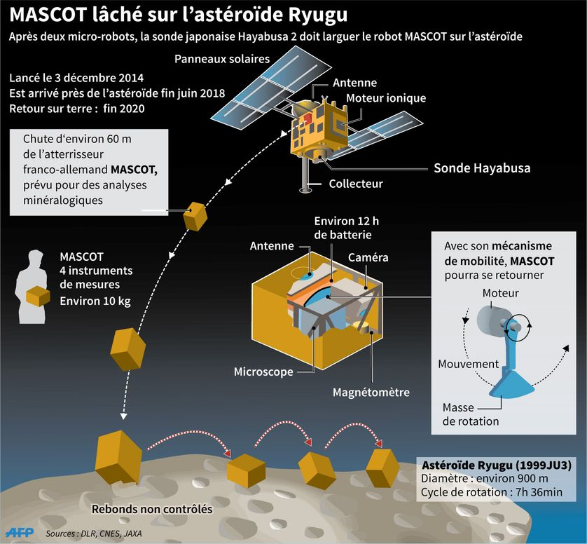 Caractéristiques de la sonde Hayabusa 2 et du robot Mascot