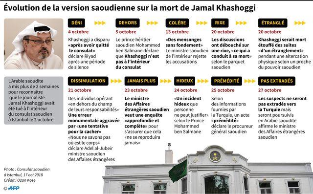 L'affaire Khashoggi