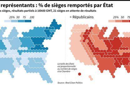 Pourcentage des sièges en jeu par Etat remportés par les démocrates et les républicains
