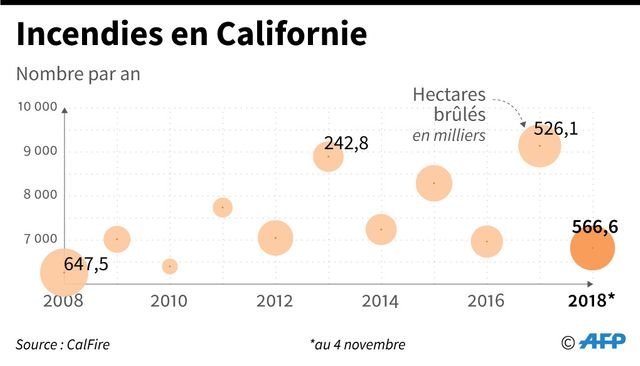 Les incendies en Californie depuis 2008