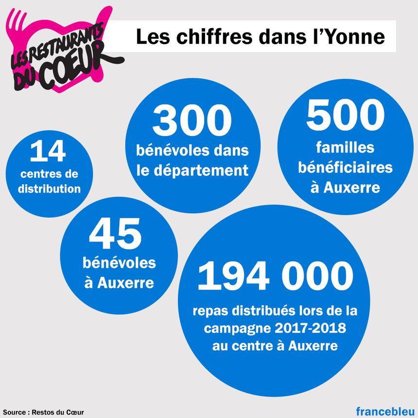 Les chiffres des Restos du Cœurs dans l'Yonne