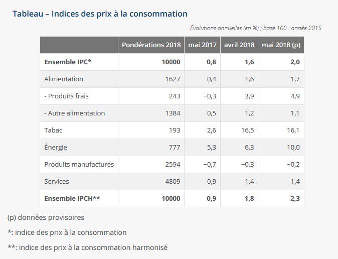 Evolution de l'inflation et de ses composantes depuis l'élection d'Emmanuel Macron. Pour les chiffres d'octobre, voir lien au dessus
