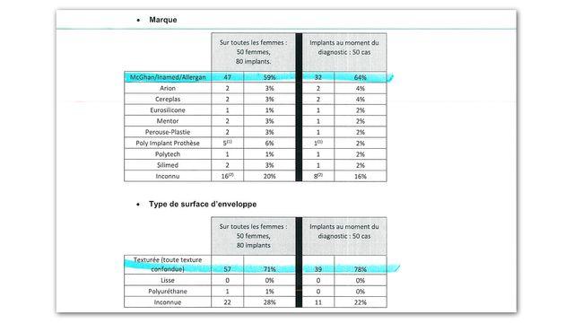 Extrait du rapport de l'ANSM sur les cas de LAGC associés aux implants mammaires