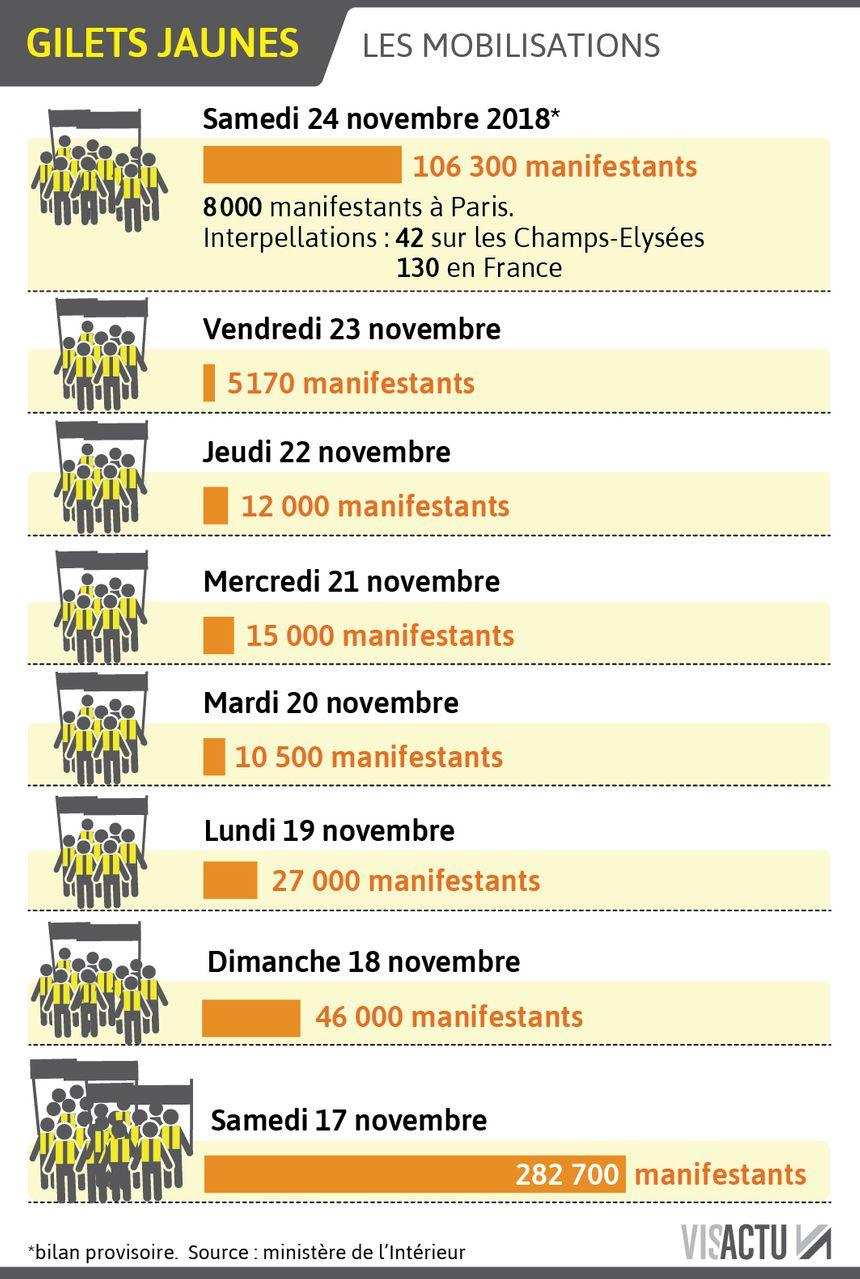Les chiffres des mobilisations des gilets jaunes depuis le 17 novembre