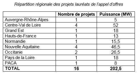 Les régions Centre-Val-de-Loire et Nouvelle-Aquitaine sont les deux régions avec le plus grand nombre de projets. - Aucun(e)