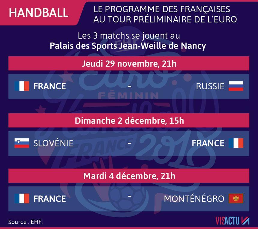 Le 1er tour des Bleues dans l'Euro 2018 de handball.