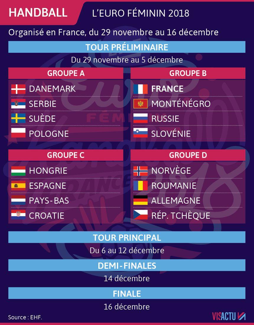 Le tableau des premiers matchs à l'Euro de handball féminin.