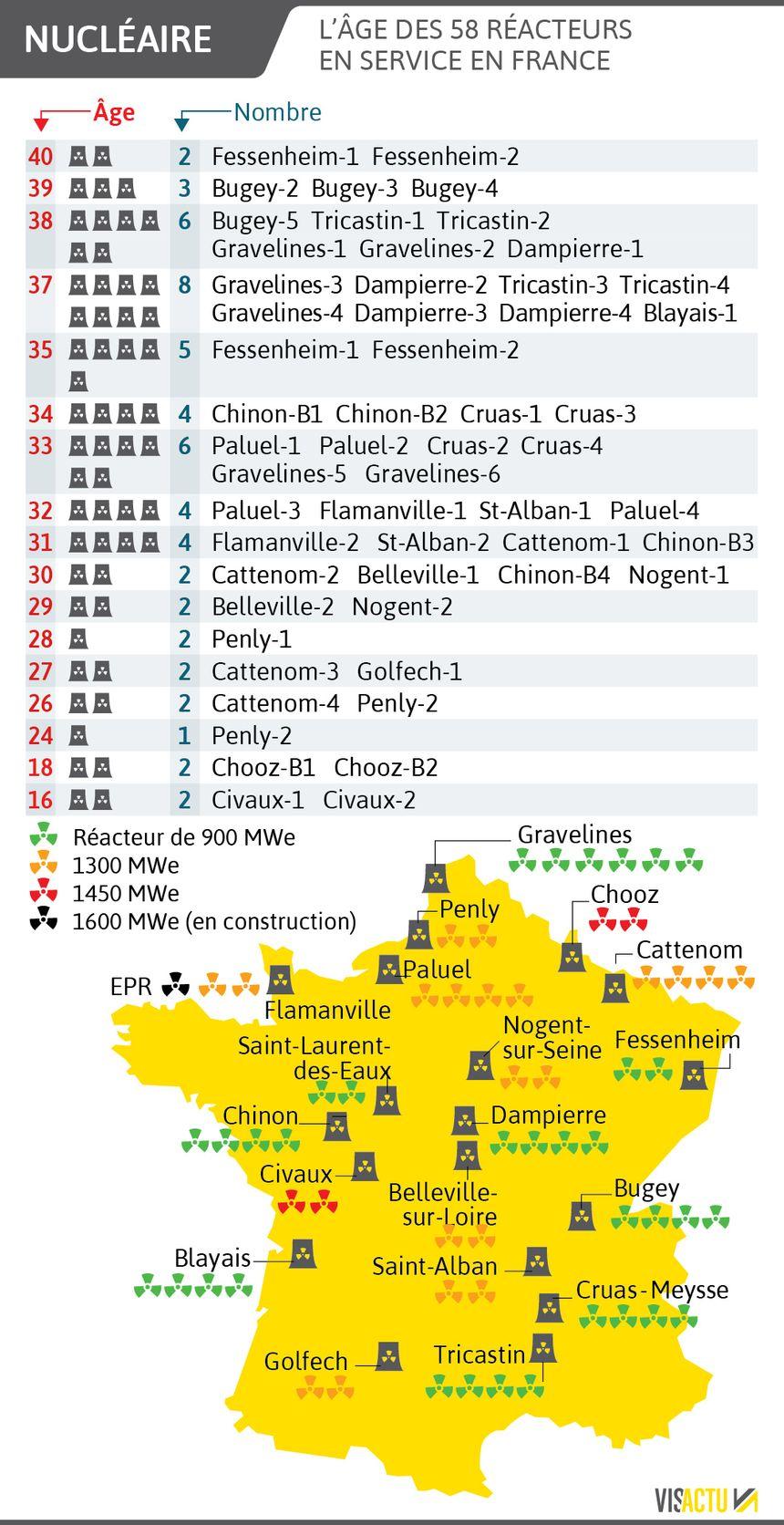 Les réacteurs nucléaires français.
