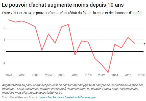 Evolution du pouvoir d'achat mesuré par l'Insee. Pour l'année 2018, les chiffres seront publiés fin mars 2019, mais leurs publications n'éteindra pas les polémiques.