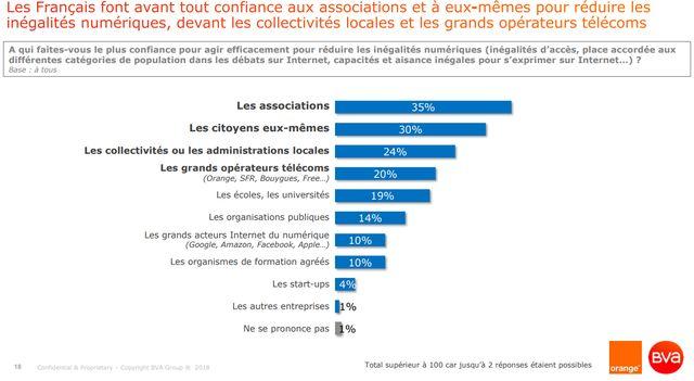 Les Français font confiance aux associations pour les aider à mieux maîtriser le numérique - Sondage Digital Society Forum