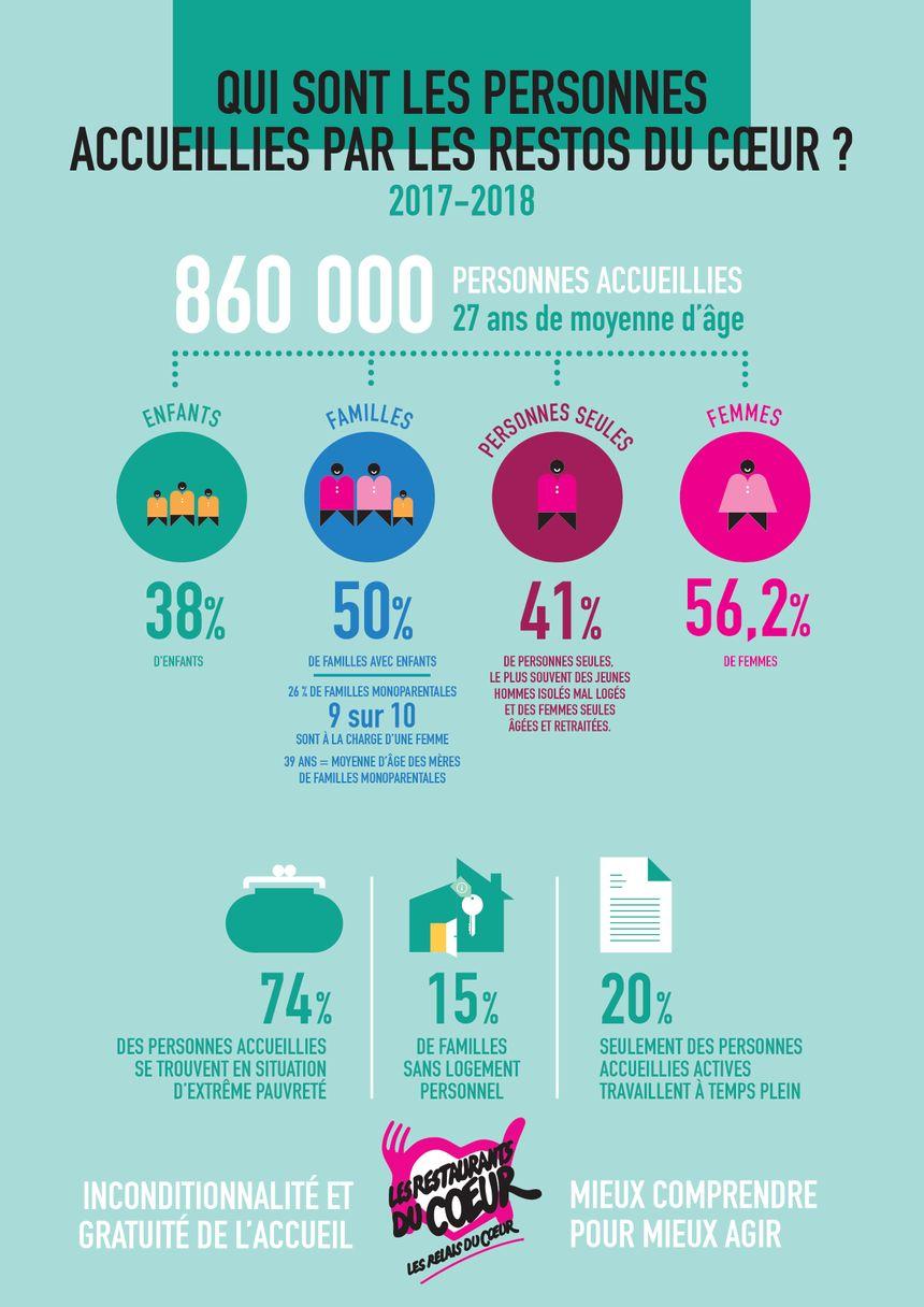 Les Restos du Cœur ont distribué 130 millions de repas à 860 000 personnes lors de leur dernière campagne d'hiver.