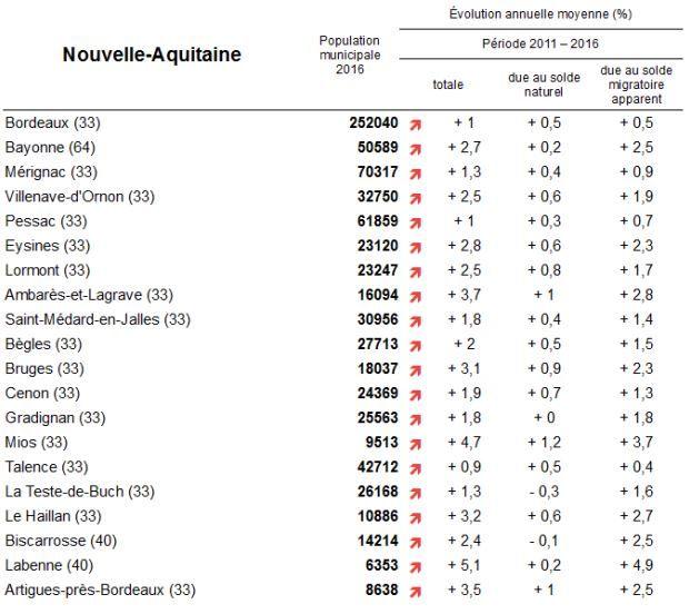 Nouvelle-Aquitaine : les plus fortes évolutions communales, les communes qui gagnent