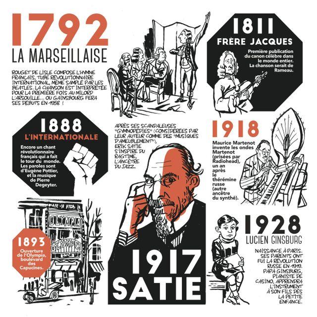Extrait du Petit livre French pop d'Hervé Bourhis et Hervé Tanquerelle