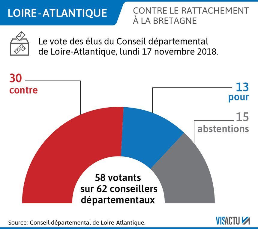 Le conseil départemental de Loire-Atlantique vote contre le rattachement à la Bretagne.