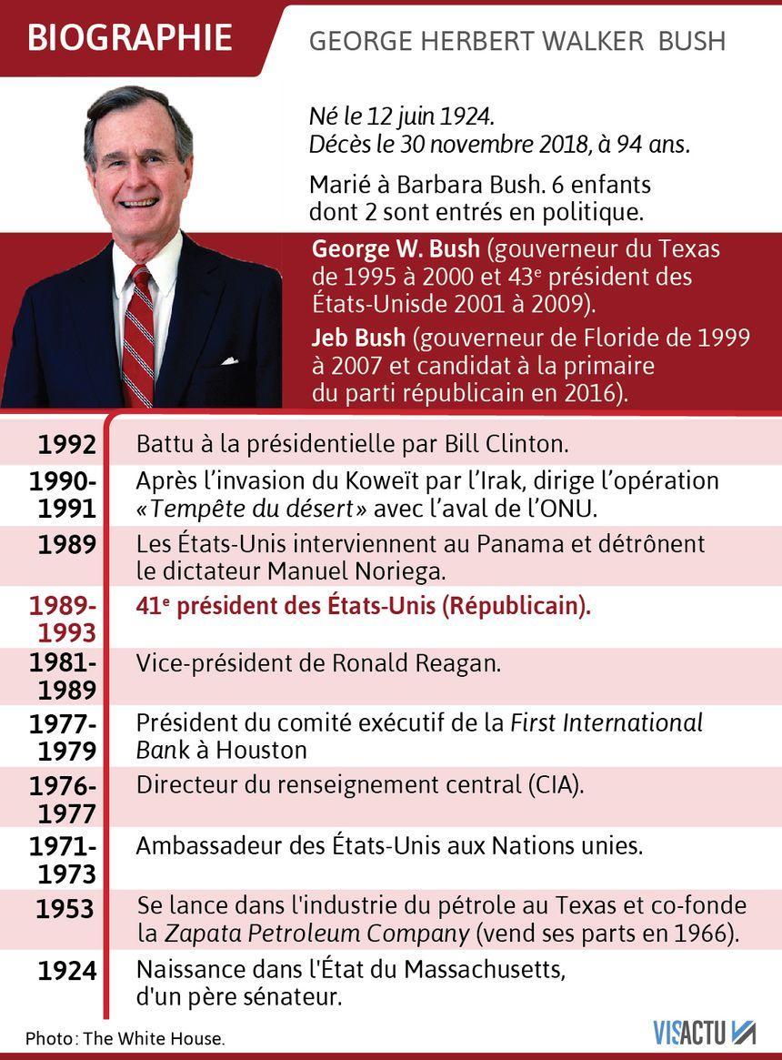 Georges Herbert Walker Bush est mort le 30 novembre 2018.