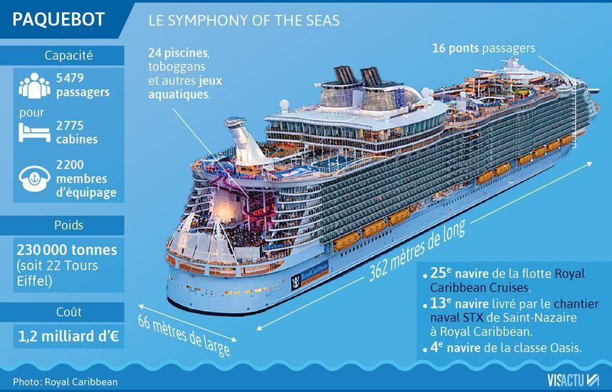Le Symphony of the Seas, le plus gros paquebot du monde.
