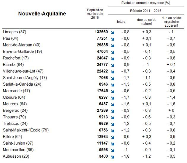 Nouvelle-Aquitaine : les plus fortes évolutions communales, les communes qui perdent