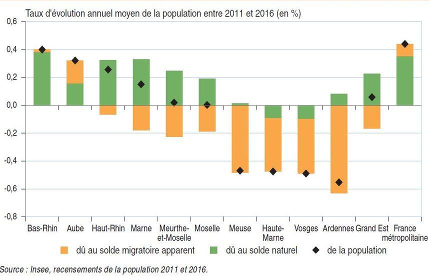 Aube et Bas-Rhin : les seuls départements du Grand Est où le solde migratoire est positif.