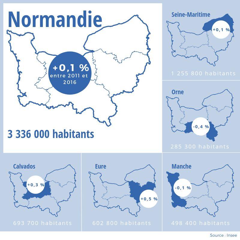 L'Eure, le Calvados et la Seine-Maritime sont les plus départements les plus dynamiques.
