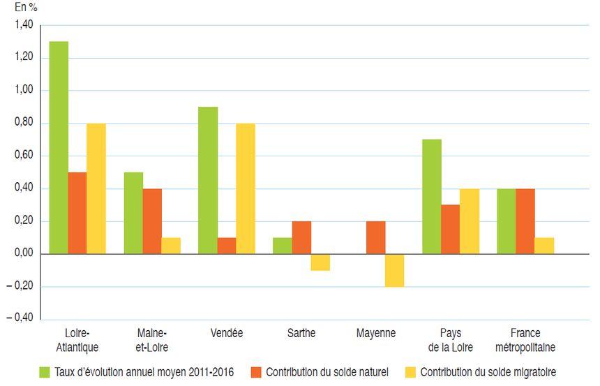 Contribution des soldes naturel et migratoire à l'évolution annuelle moyenne de la population entre 2011 et 2016 (en %).