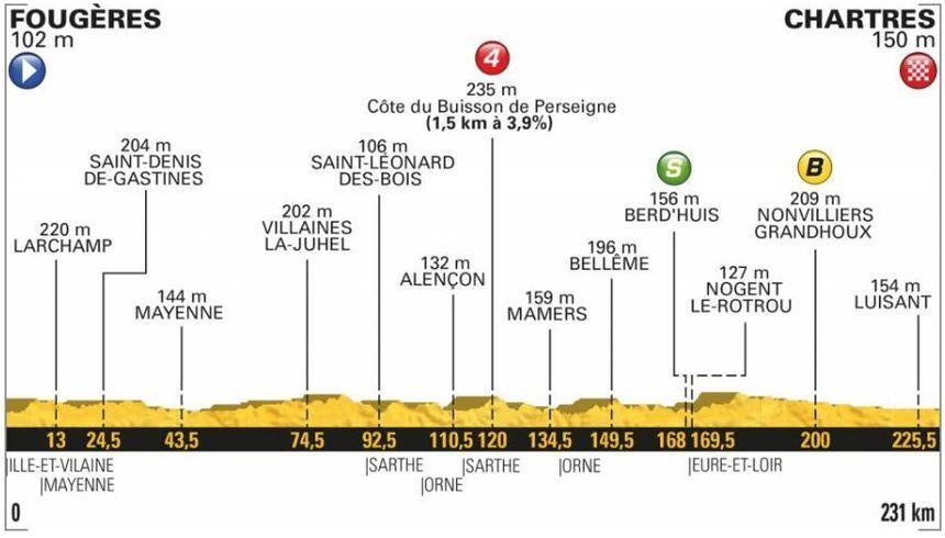 Le parcours de la 7e étape du Tour de France 2018.