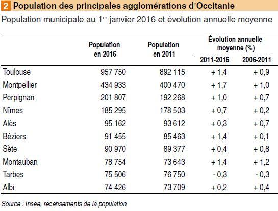 Population des principales agglomérations.