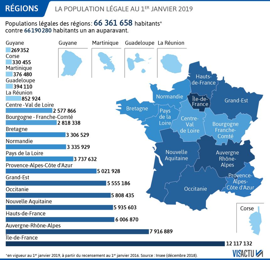 L'Insee révèle que la croissance démographique reste particulièrement inégale en France.