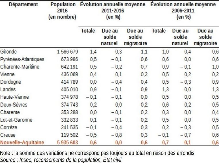 La Creuse est le département de Nouvelle-Aquitaine qui a perdu proportionnellement le plus d'habitants