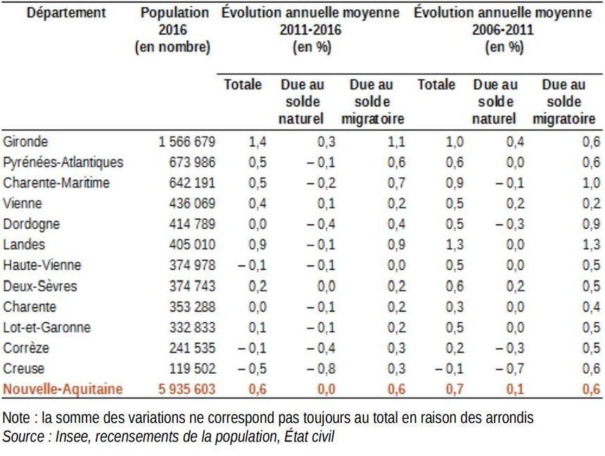 Une croissance moins forte dans tous les départements sauf en Gironde