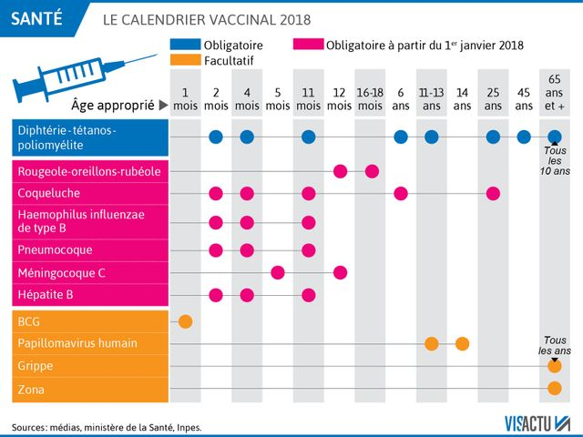 le calendrier vaccinal