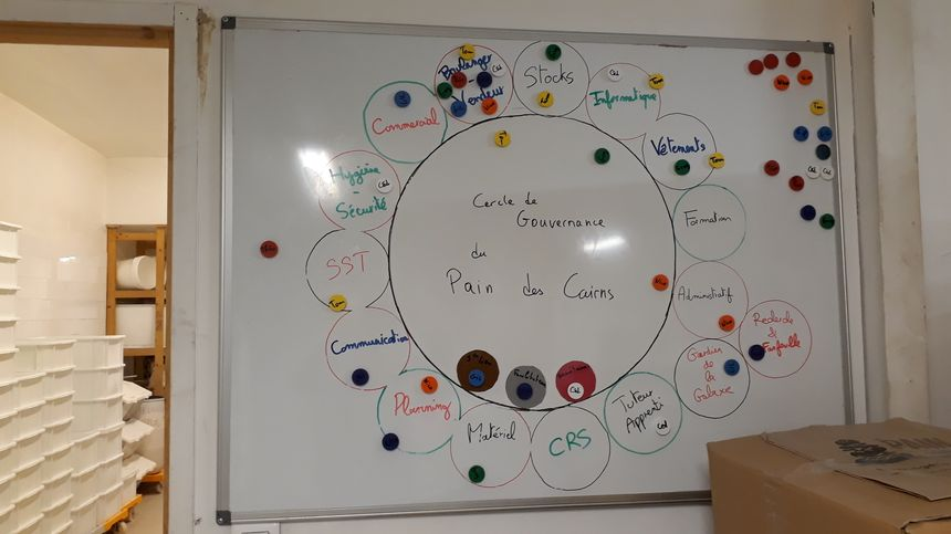 Dans l'arrière-boutique, on trouve ce cercle de gouvernance qui montre la répartition des rôles